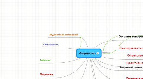 Mind Map: Лидерство