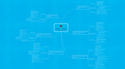 Mind Map: Gestión de la Integración del Proyecto / Project Integration Management