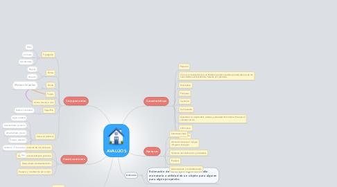 Mind Map: AVALÚOS