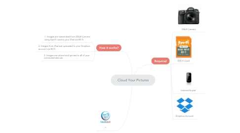 Mind Map: Cloud Your Pictures