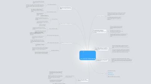 Mind Map: LOS COSTOS DE PRODUCCIÓN