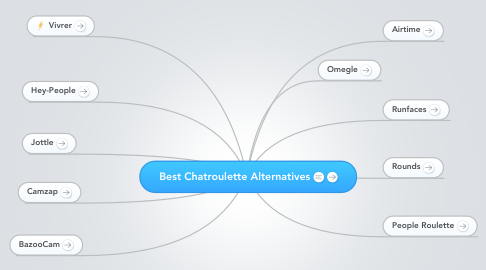 Mind Map: Best Chatroulette Alternatives