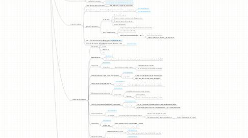 Mind Map: Sartu y Web 2.0: Divulgación interna