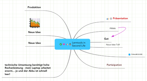 Mind Map: Lerntools in Second Life