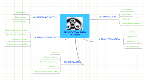 Mind Map: PRE-PROCESAMIENTO DE DATOS