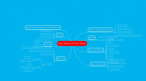 Mind Map: Chile: Rumbo al Primer Mundo