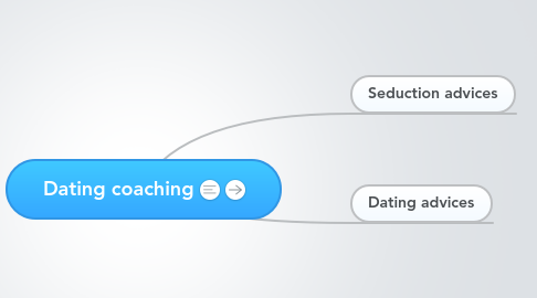 Mind Map: Dating coaching
