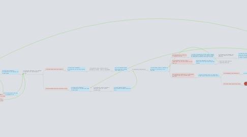 Mind Map: Сценарии_Аттестация