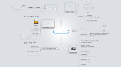 Mind Map: Outillage projet agile