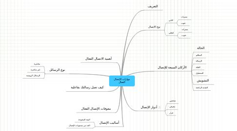 Mind Map: مهارات الإتصالالفعال