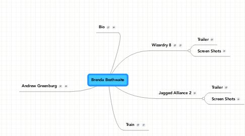 Mind Map: Brenda Brathwaite