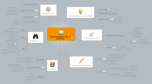 Mind Map: Reading Strategies: Fiction & Non-Fiction