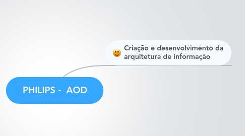Mind Map: PHILIPS -  AOD