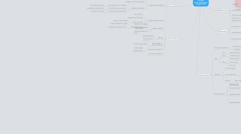 Mind Map: GP-2013 [Paula & Romualdo] Artigo SETZER