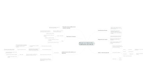 Mind Map: Retardo en el desarrollo y modificación de conducta