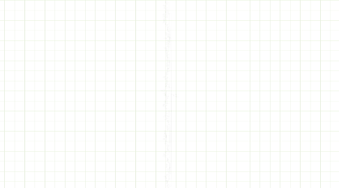 Mind Map: CISSP