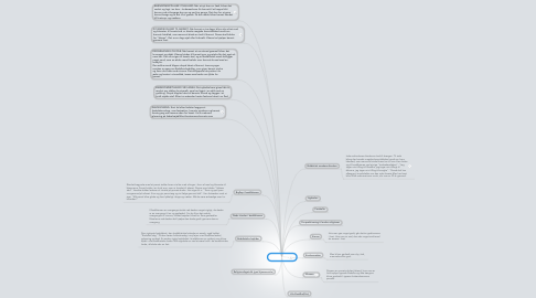 Mind Map: Buddhisme
