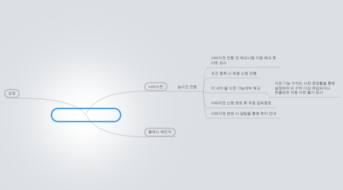 Mind Map: EP