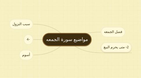Mind Map: مواضيع سورة الجمعه