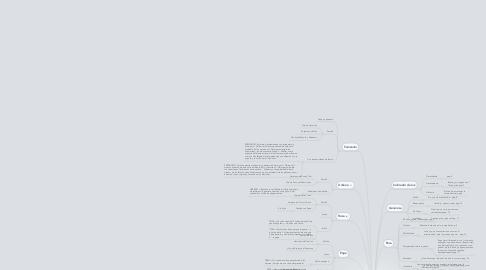 Mind Map: Historia de una escalera