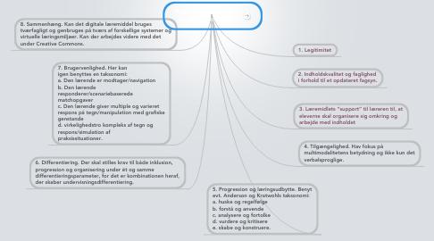 Mind Map: Kvalitetsvurdering af digitale læremidler