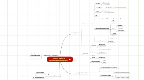 Mind Map: проект ,,Династия интернетпредпринимателей,,