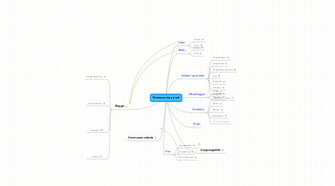Mind Map: Tilstedeværelse på nett