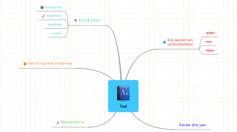 Mind Map: Taal