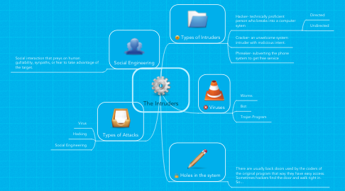 Mind Map: The Intruders