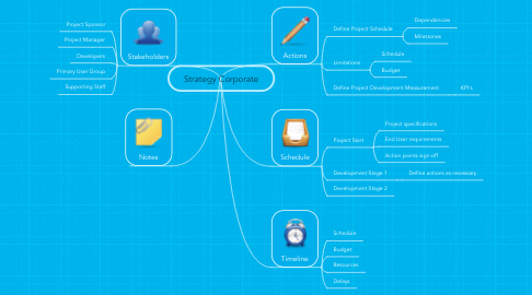 Mind Map: Strategy Corporate
