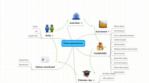 Mind Map: Elutee planeerimine