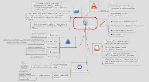 Mind Map: MERCADO DE DINERO