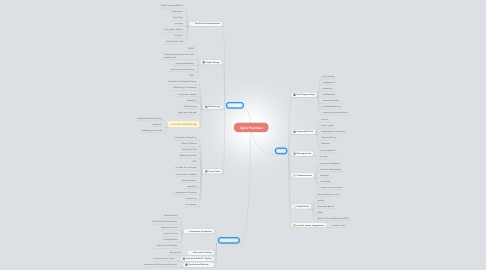 Mind Map: Agile Practices
