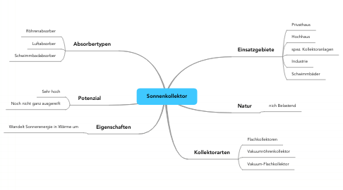 Mind Map: Sonnenkollektor