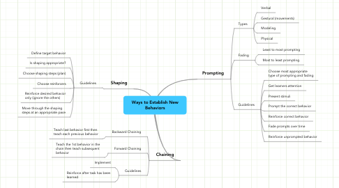 Mind Map: Ways to Establish New Behaviors