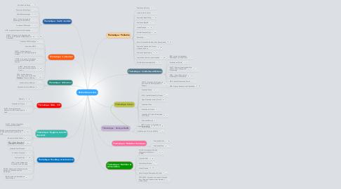 Mind Map: Recherche en soins