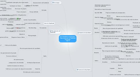 Mind Map: [Os Verdadeiros Arquitetos]  Gerenciamento da Qualidade do Projeto  Cáp. 8
