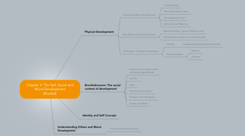 Mind Map: Chapter 3: The Self, Social and Moral Development Woolfolk
