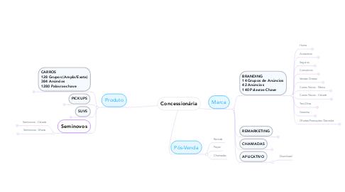 Mind Map: Concessionária
