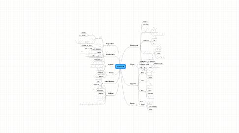 Mind Map: Unbenannt