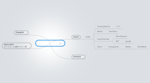 Mind Map: Android4.4 KitKat