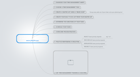 Mind Map: Time Management 101: The Basics JD Williams Personal Development www.jdwpd.com