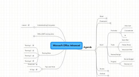 Mind Map: Microsoft Office Advanced
