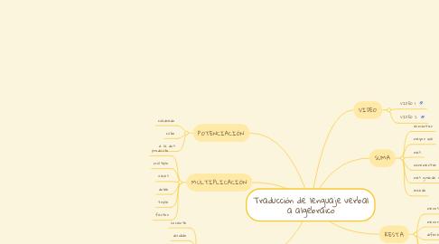 Mind Map: Traducción de lenguaje verbal a algebraico
