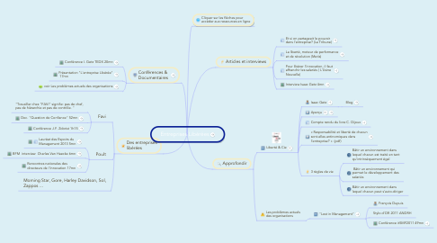 Entreprises Liberees Mindmeister Mind Map