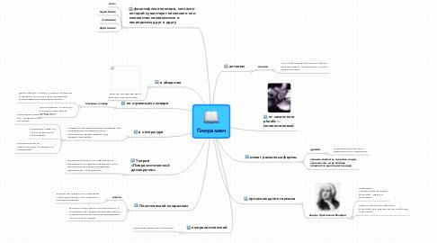 Mind Map: Плюрализм
