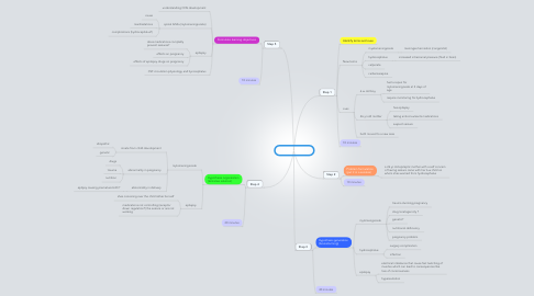 Mind Map: PBL 2 session 1