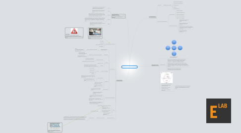 Mind Map: 2. Stakeholder negotiations
