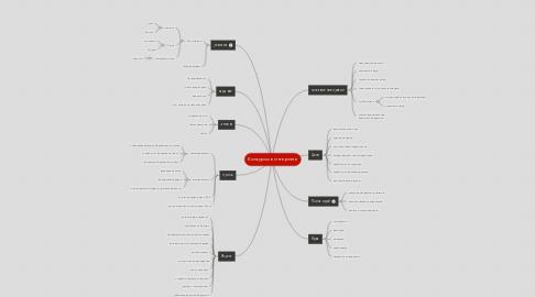 Mind Map: Конкурсы в интернете