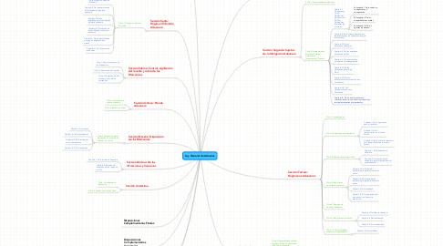 Mind Map: Ley General de Aduanas
